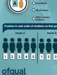 Ofqual – Process for awarding GCSE's, AS and A levels summer 2020